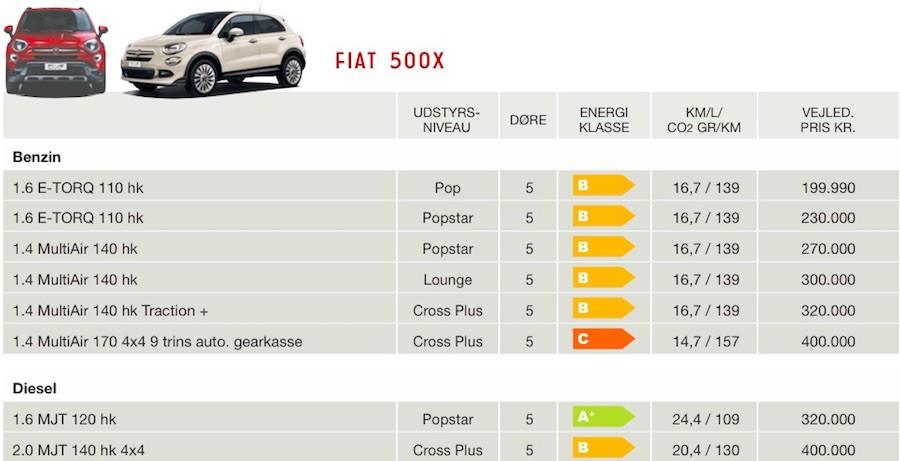 Priser på Fiat 500x