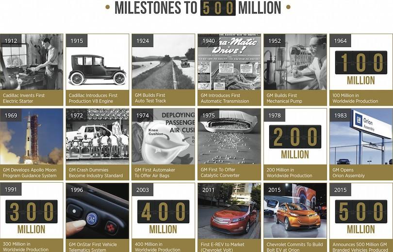 GM har rundet 500 millioner biler